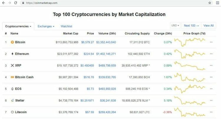 coinmarketcap - cryptocurrency
