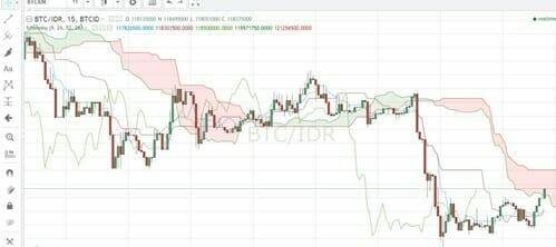 technical-analysis-cryptocurrency-ichimoku-cloud