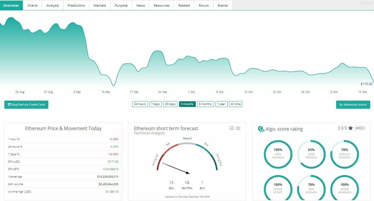 ricerche di mercato crypto chart transazione bitcoin