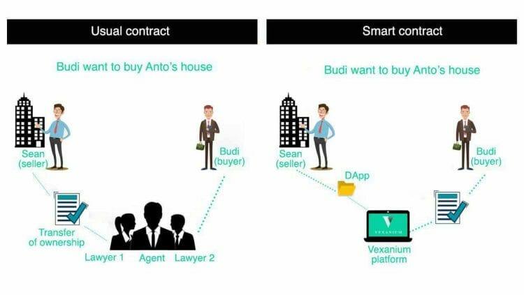 contoh decentralized app dan smart contract