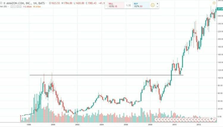 harga amazon pernah jatuh seperti cryptocurrency