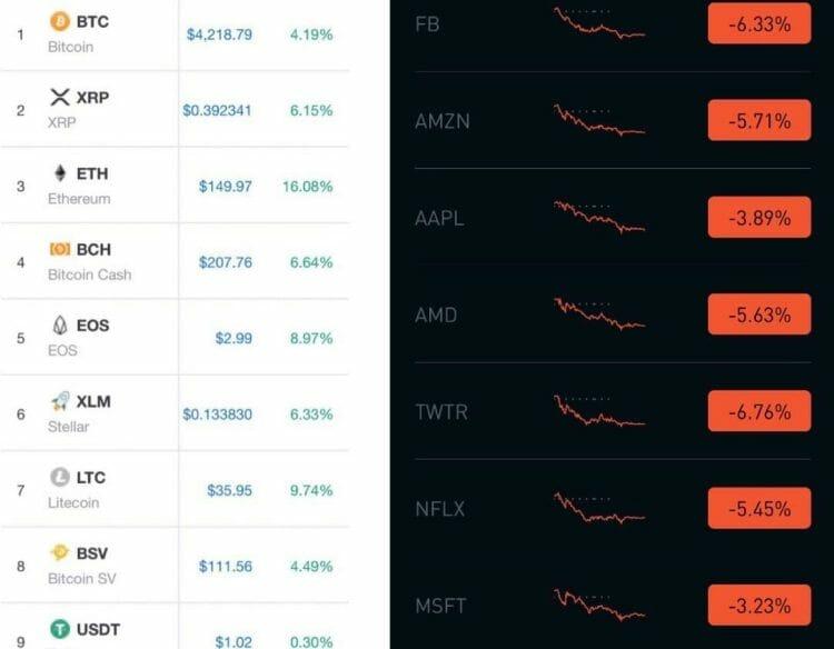 harga kripto naik - pasar saham turun