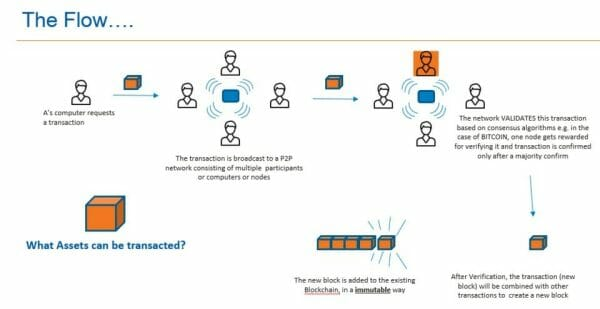 proses kerja blockchain
