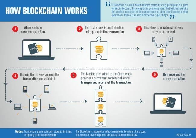seperti apa teknologi blockchain bekerja