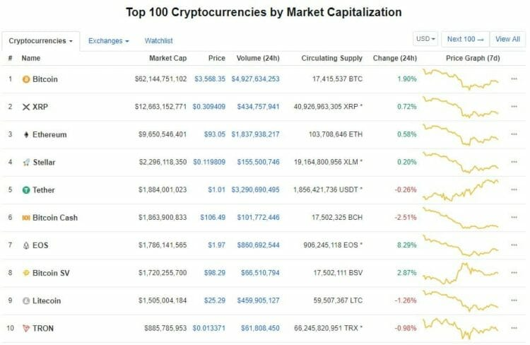 top blockchain
