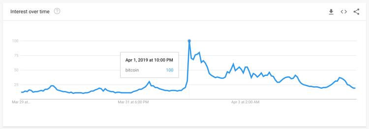 Google trends keyword bitcoin