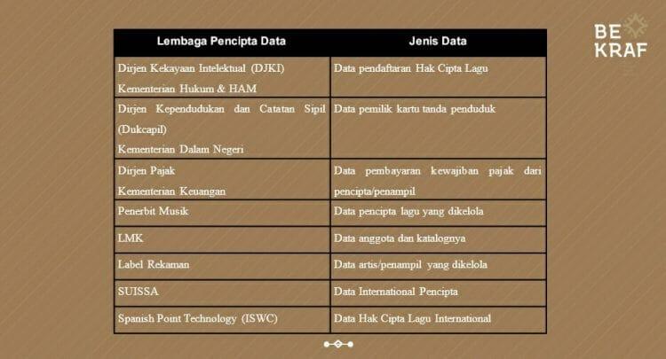 blockchain data di indonesia