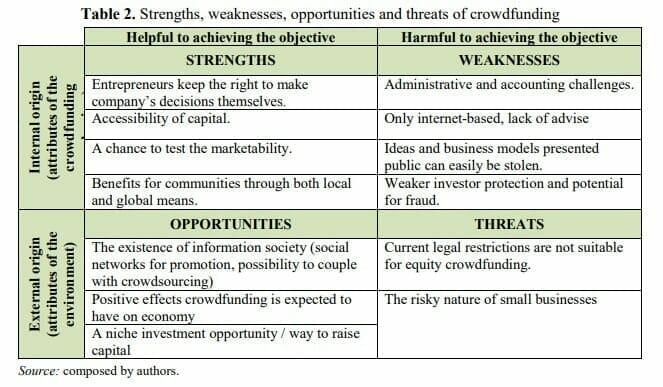 Kelebihan Kekurangan Equity Crowdfunding Urun Dana