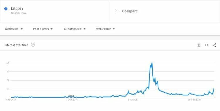 angka pencarian bitcoin