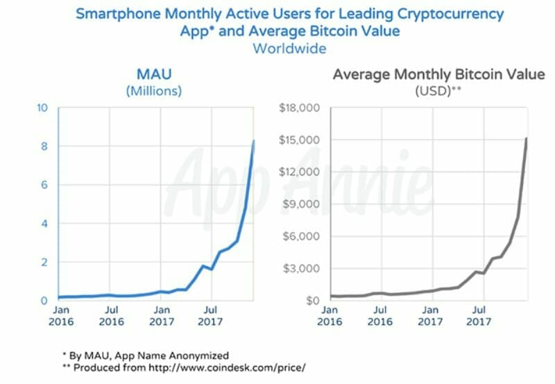cryptocurrency data base