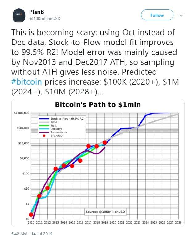 bitcoin stock to flow ratio