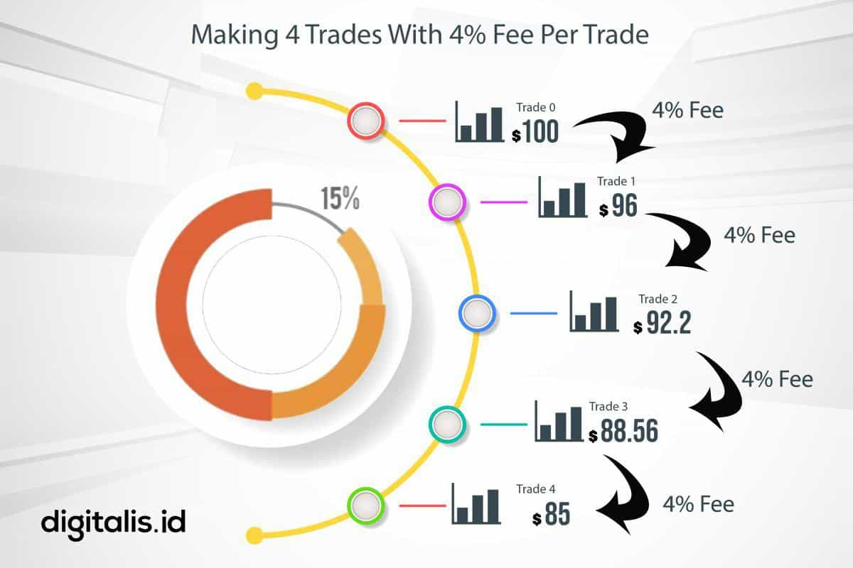 cara trading cryptocurrency