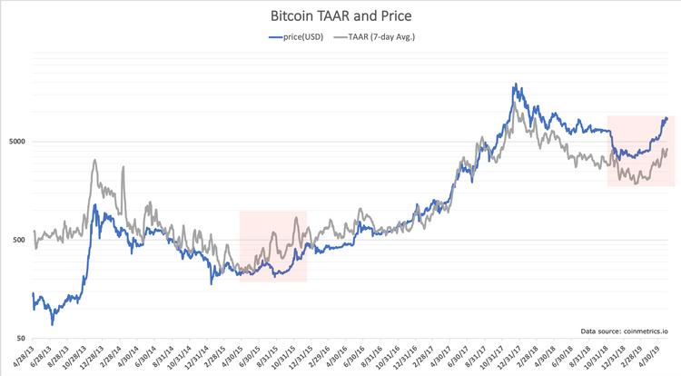 TAAR ratio bitcoin