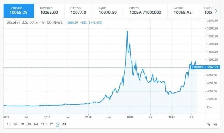 grafik harga artitmatik bitcoin