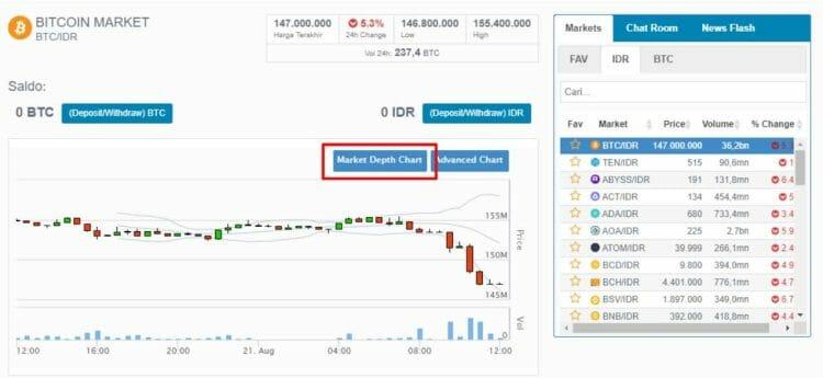 market depth bitcoin