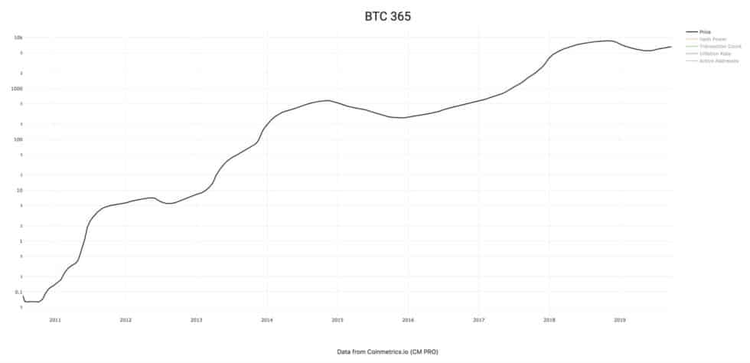 bitcoin aset logaritmik