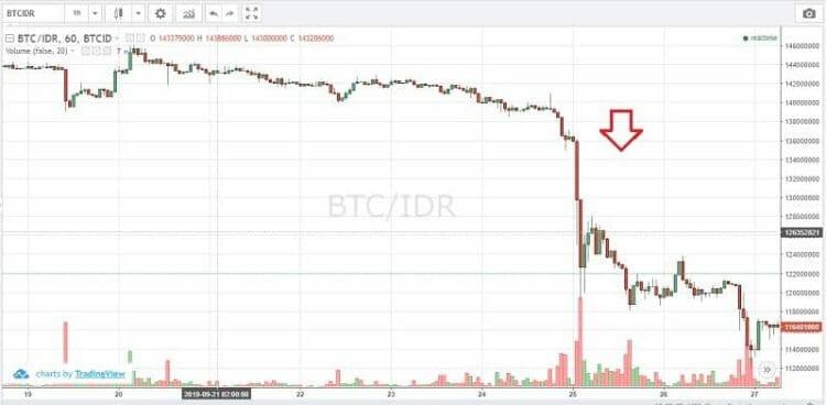 analisa fundamental bitcoin