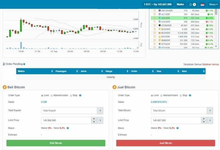 cara bermain bitcoin di mercato bitcoin indonesia script di scambio di criptocurrency php
