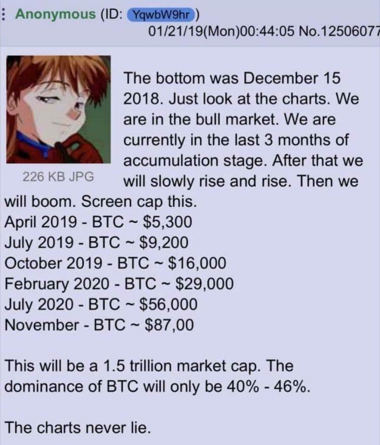 prediksi harga bitcoin anonymous