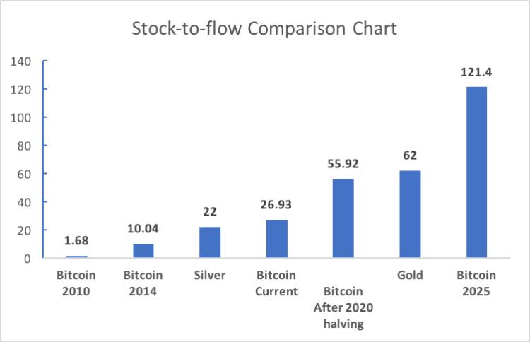 rasio stock to flow bitcoin