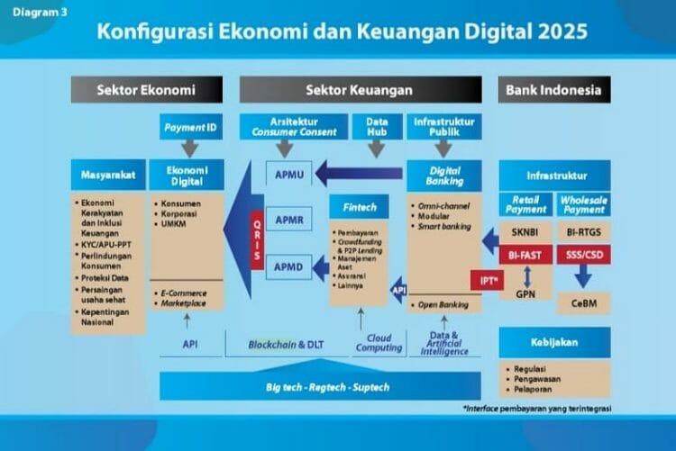 blockchain di konfigurasi keuangan digital