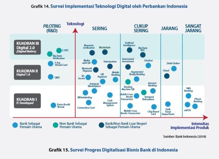 blockchain sistem pembayaran di Indonesia