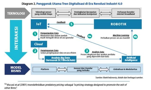 blockchain di Indonesia