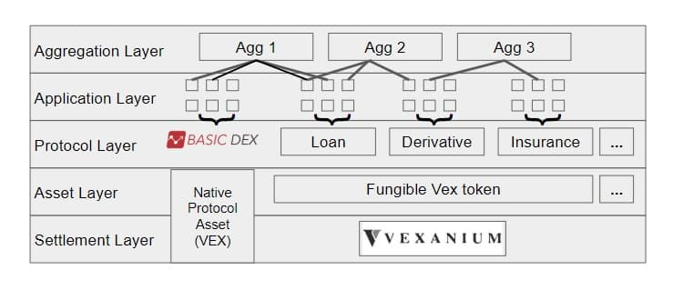 Ekosistem decentralized finance di Indonesia