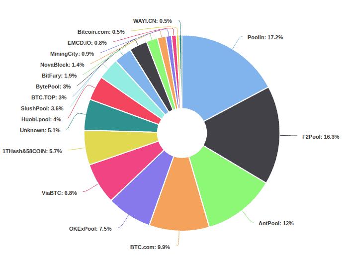 data kelemahan bitcoin