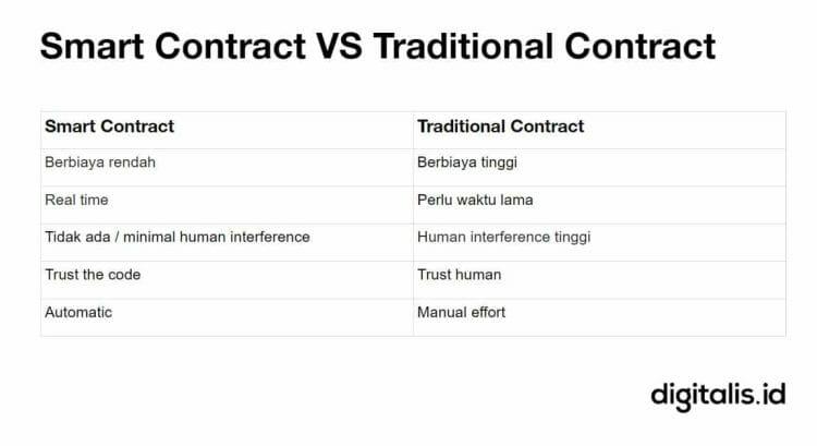 smart contract blockchain