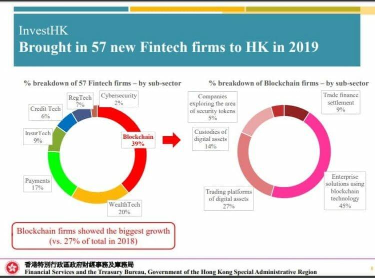 perusahaan blockchain hongkong