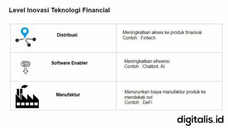level inovasi teknologi finansial dan defi