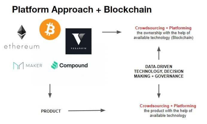 platform blockchain di indonesia