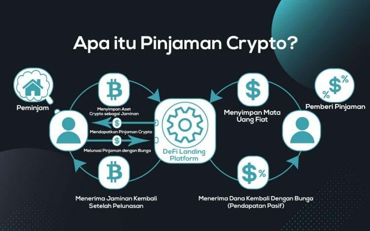 pinjaman defi crypto