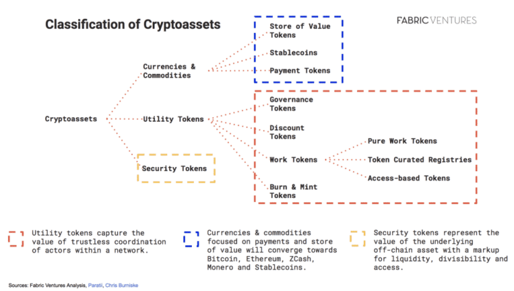 governance token DeFi