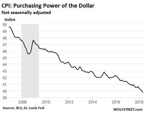 USD purchasing power