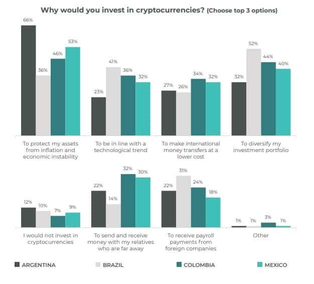 kenapa investasi di crypto