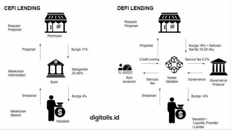 decentralized finance Indonesia