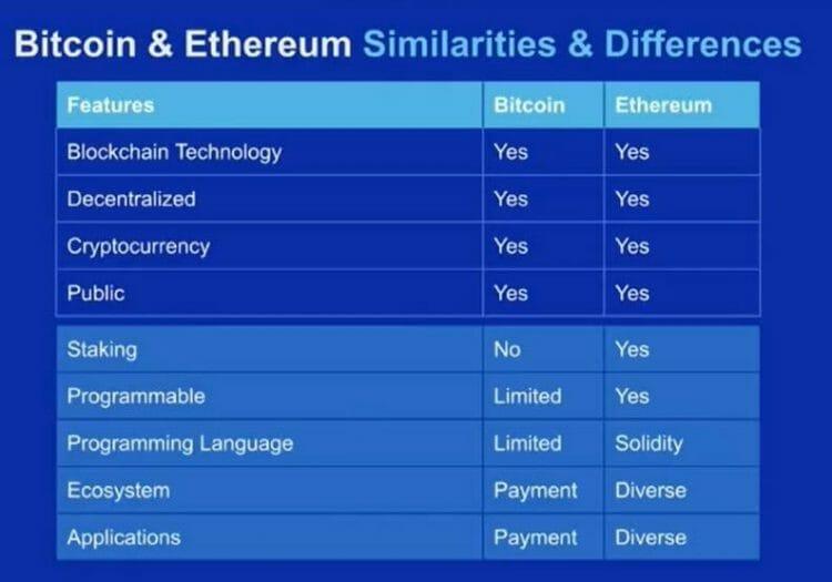 blockchain dan smart contract