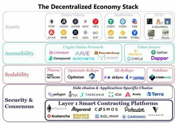 decentralized economy stack